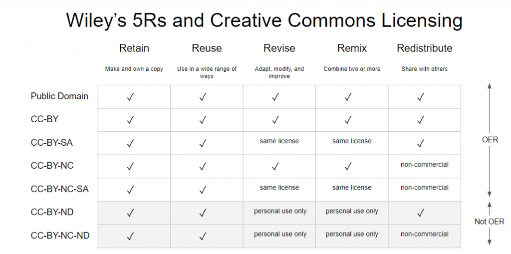 "A table titled ""Wiley's 5 Rs and Creative Commons Licensing is pictured, with the 6 Creative Commons licenses (and the public domain) labeled on the left and the 5 Rs labeled across the top of the table. Within the table, each license is rated on whether it meets the R listed at the top or not. On the right side of the table, it is sectioned into two pieces: ""OER"" and ""Not OER."""