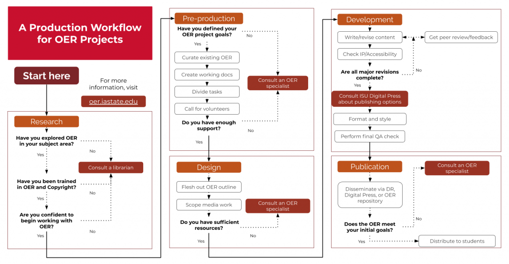 An OER project workflow flowchart. The flowchart contains five major sections which correspond to the headings in this chapter.