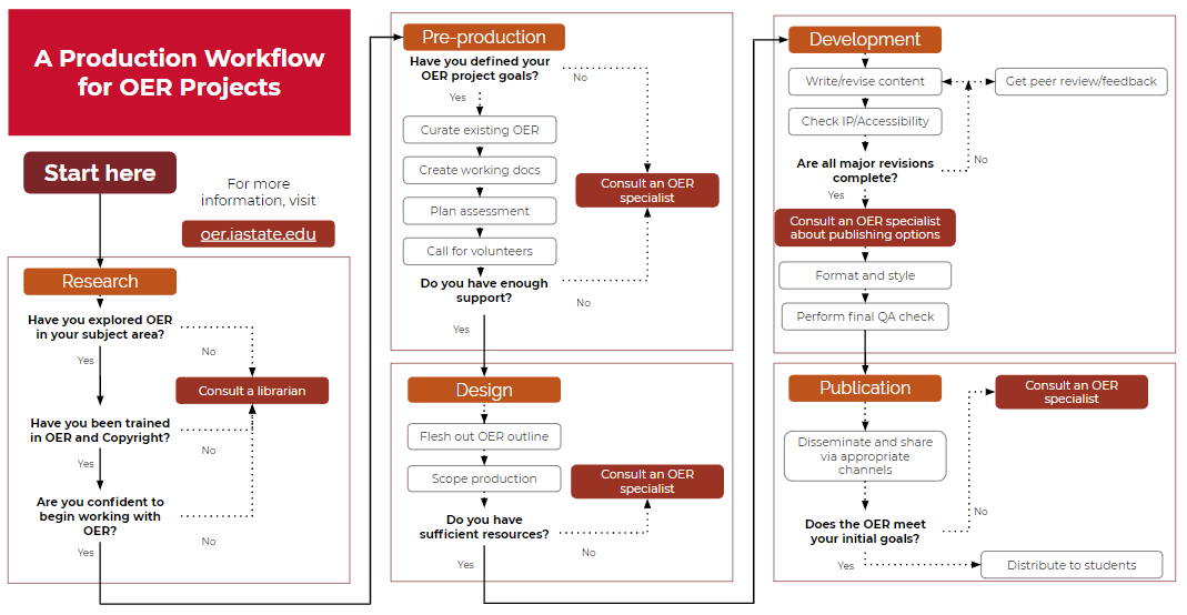 Project workflow document screenshot