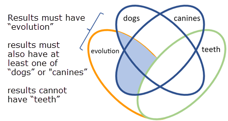 Illustration of combination of booleans OR, AND, and OR
