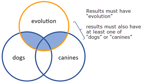 Illustration of combination of boolean AND and OR