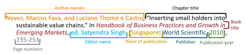 Example of a book chapter citation in MLA style, labeled.