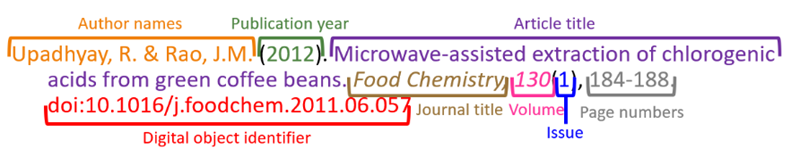 Example of a journal article citation in APA style, labeled.