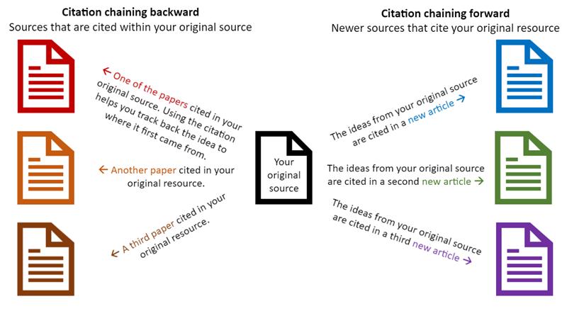 Citation chaining graph
