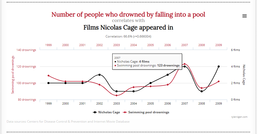 Table showing that in years with more Nicolas Cage films, more people drowned in swimming pools