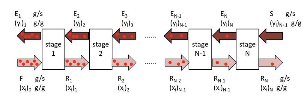 Schematic for multistage liquid-liquid extraction process.