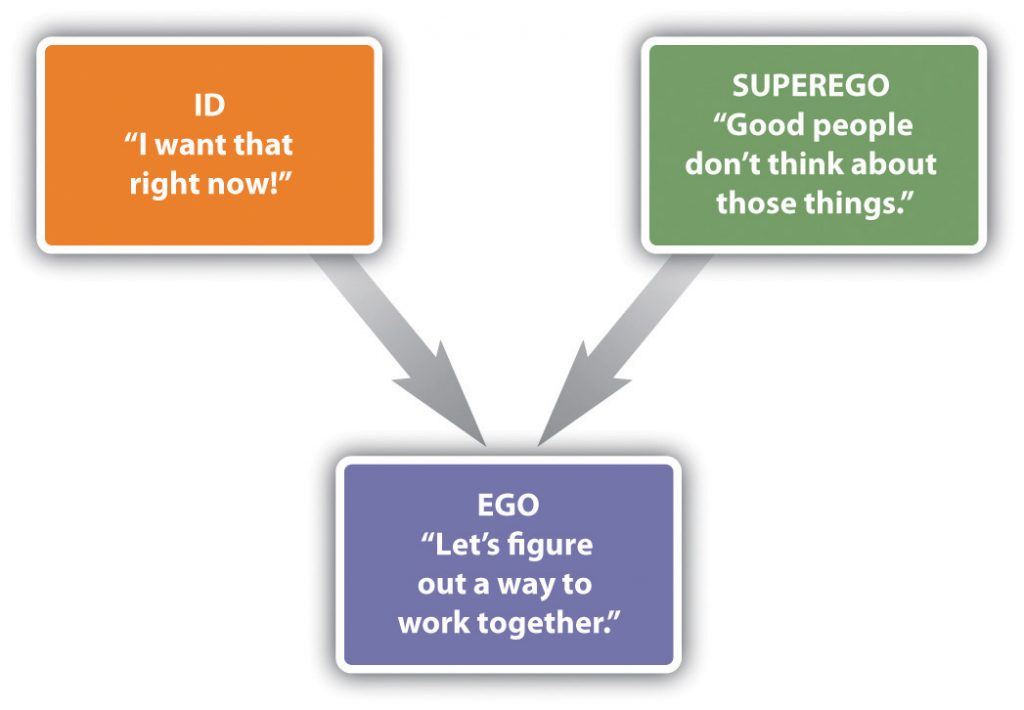 The id, ego, and superego in interaction. The id and superego work together to support the ego.