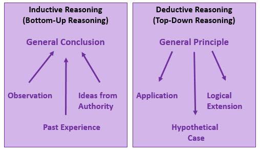 inductive versus deductive reasoning