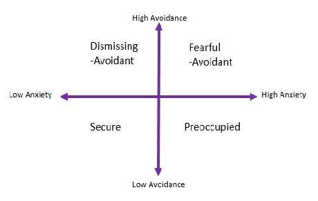 Attachment model