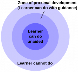 """A series of concentric circles. The center is labeled """"learner can do unaided."""" the middle is labeled """"zone of proximal development"""" (learner can do with guidance). The third is labeled """"learner cannot do."""""""