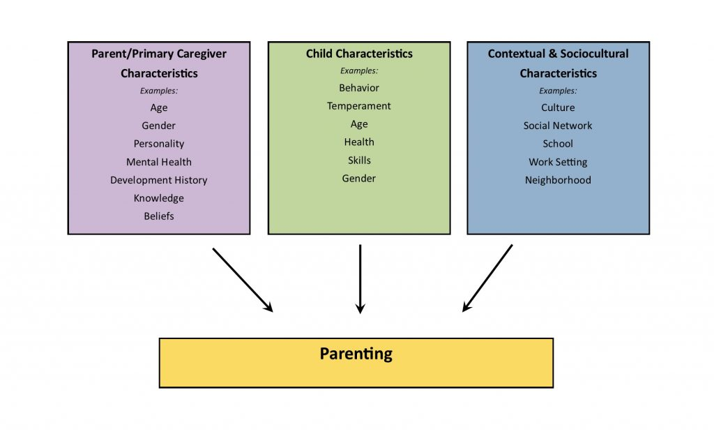 """Three boxes, labeled Parent Characteristics, Child Characteristics, and Contextual and Sociocultural Characteristics, point toward a central box labeled """"Parenting."""" Examples of each type of characteristic are provided."""