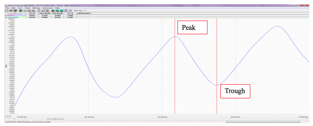 Peak and tough are labeled with cursors