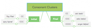 Initial and Final Consonant Clusters