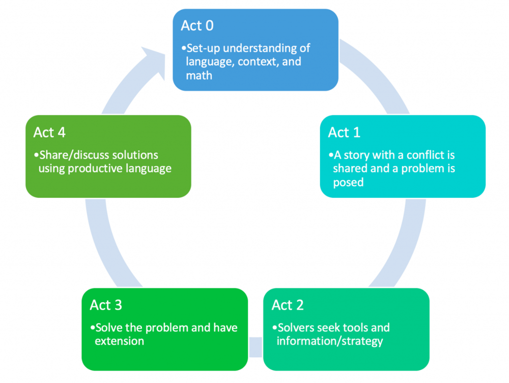 Act 0: Set up understanding of context, Act 1: Share a story with a problem, Act 2: Solvers seek tools and strategy, Act 3: Solve the problem, Act 4: Discuss