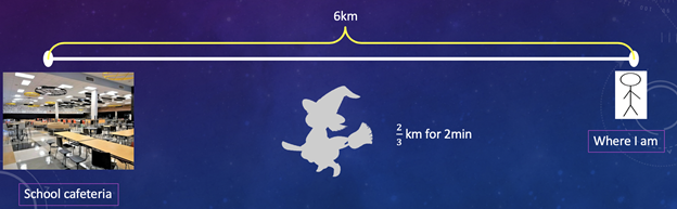 """The silhouette of a cartoon witch character plotted on a line halfway between a school cafeteria and """"where I am,"""" approximately 6km apart."""