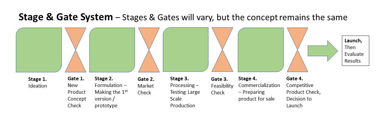 Stages include Ideation, Formulation, Processing and Communication. Gates include New Product Concept Check, Market Check, Feasibility Check, and Competitive Product Check and Decision to Launch. From there the product is launched and the results are evaluated