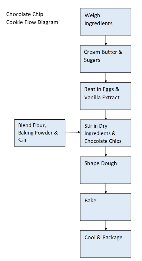 Chocolate Chip Cookie Flow Diagram - includes steps of weighing ingredients, creaming butter and sugars, beating in eggs and vanilla extract, stirring in sifted dry ingredients and chocolate chips, shaping dough, baking, cooling and packaging.