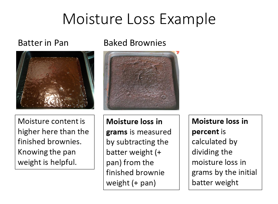 Moisture loss in grams is measured by subtracting the batter weight (+ pan) from the finished brownie weight (+ pan). Moisture loss in percent is calculated by dividing the moisture loss in grams by the initial batter weight.