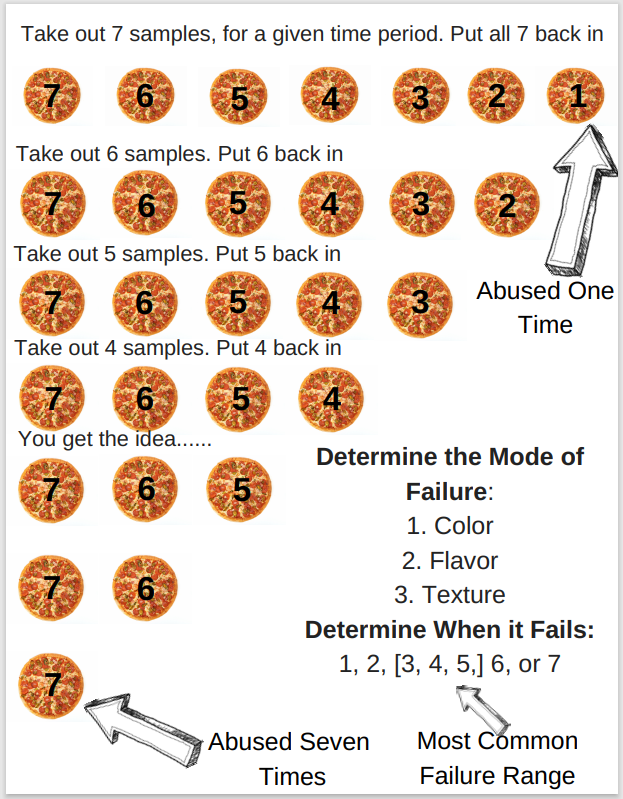 Abuse Testing based on 7 samples and cycles. The first product is abused once and the seventh product is abused 7 times. Then all products are evaluated to determine which cycle of abuse failed.