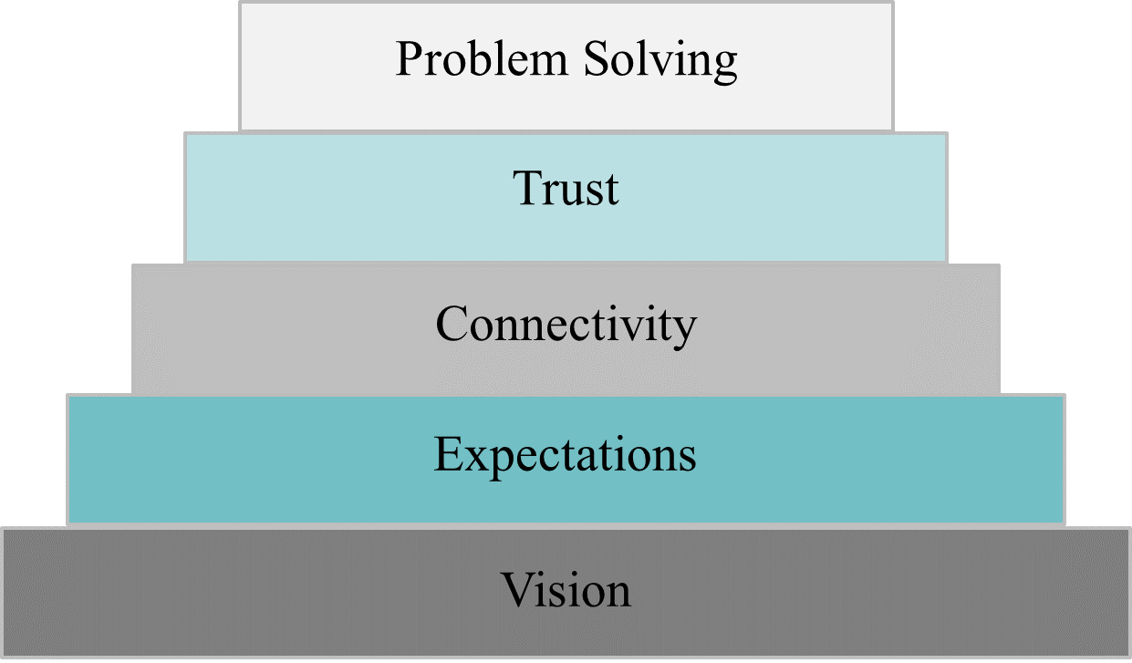 The pyramid from bottom to top is made up of Vision, Expectations, Connectivity, Trust and Problem Solving.